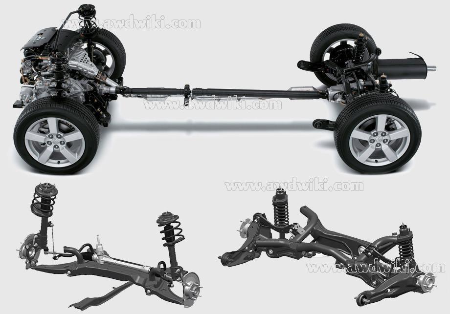 mitsubishi all wheel drive explained | awd cars, 4x4 vehicles, 4wd