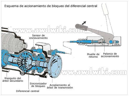 Locking Differential Diagram 1-differential-lock