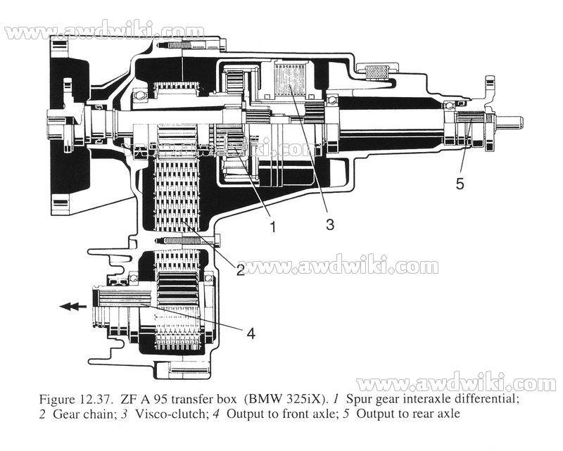 E30 Bmw 325ix. Figure: BMW E30 325iX transfer