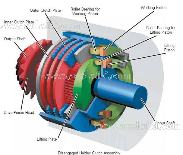 haldex-coupling-generation-1-multi-plate-clutch.jpg