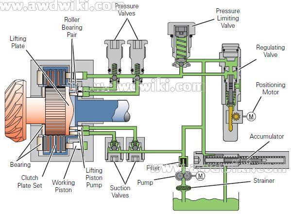 haldex-generation-1-diagram-of-the-oil-pressure-system.jpg