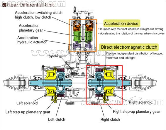 Honda all wheel drive explained | awd cars, 4x4 vehicles, 4wd ...