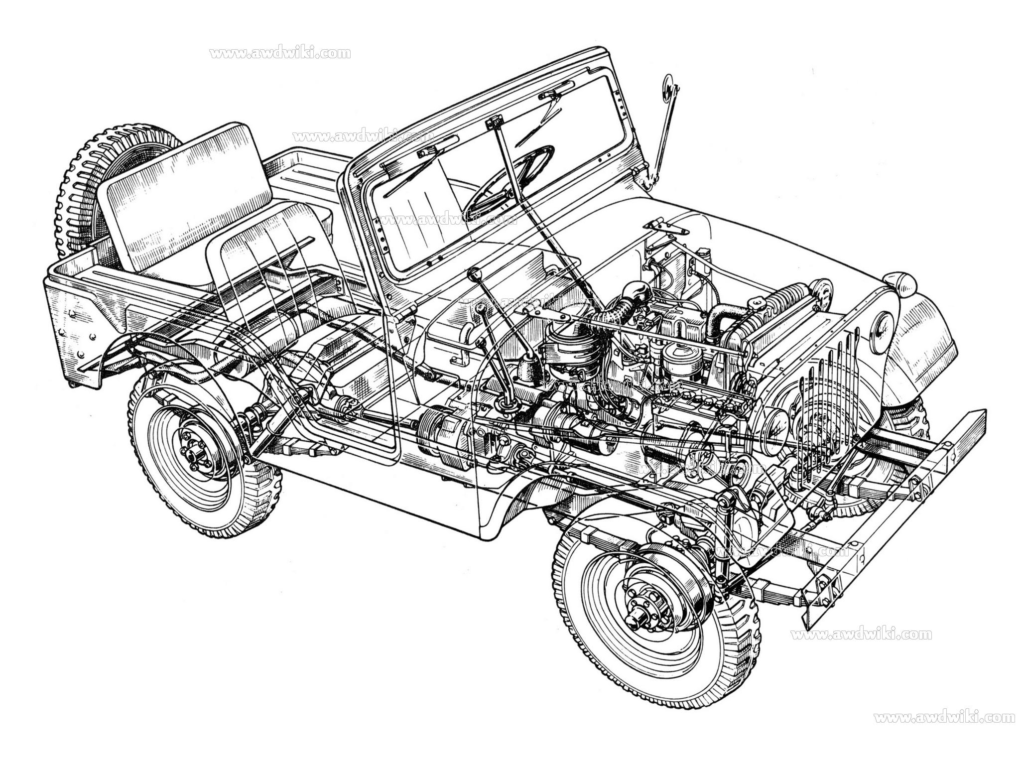 Jeep All Wheel Drive Explained Awd Cars 4x4 Vehicles 4wd Trucks 13 Grand Cherokee Wj Wrangler Patriot Cj 5