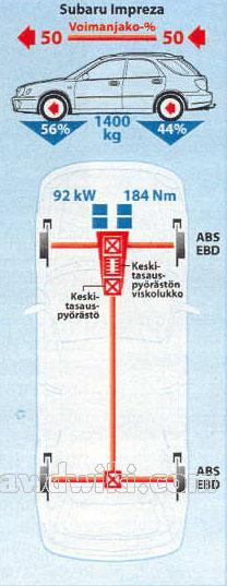 Схема привода форестер