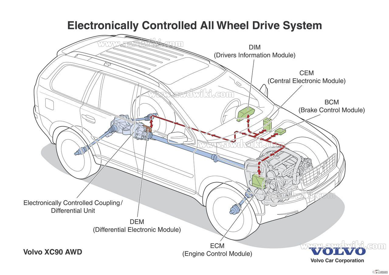 volvo xc90 awd volvo all wheel drive explained awd cars, 4x4 vehicles, 4wd 2004 volvo xc90 wiring diagrams at crackthecode.co